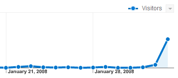 Google Analytics visitor graph